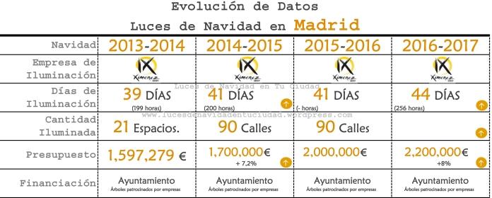 Evolución Datos Madrid