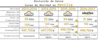 Evolución Datos Sevilla